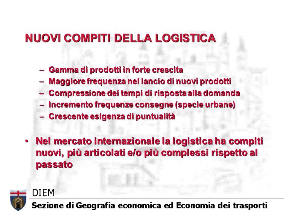 NUOVI COMPITI DELLA LOGISTICA –Gamma di prodotti in forte crescita –Maggiore frequenza nel lancio di nuovi prodotti –Compressione dei tempi di rispost