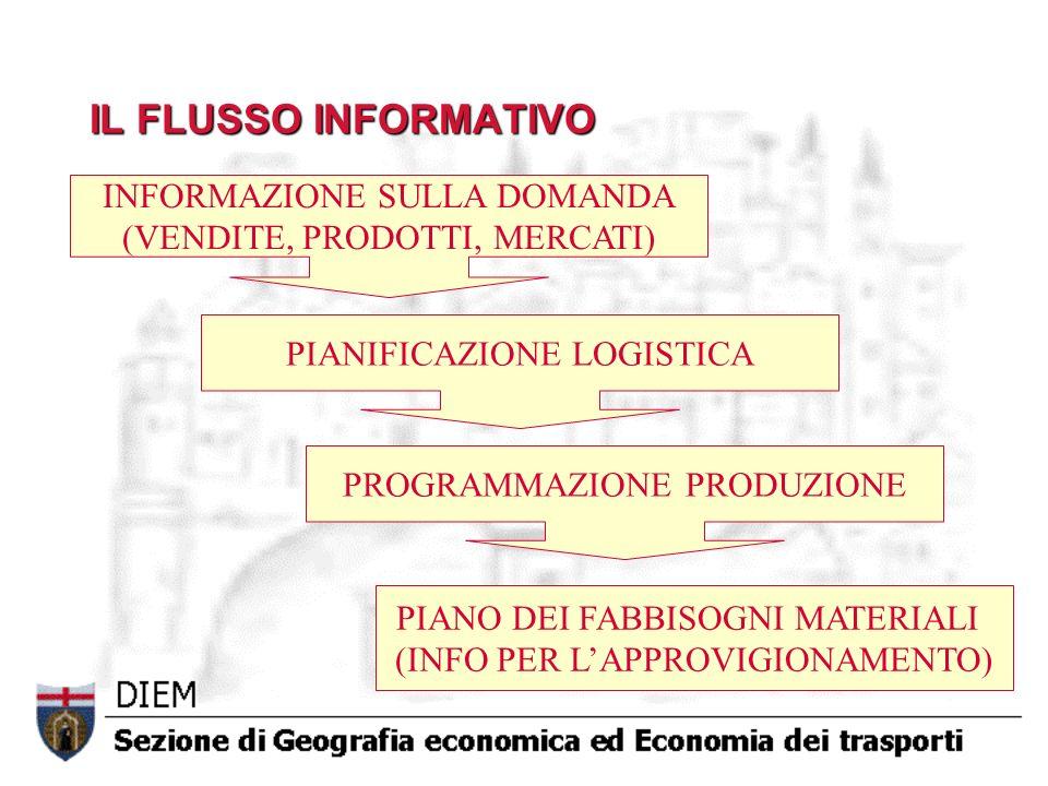 IL FLUSSO INFORMATIVO INFORMAZIONE SULLA DOMANDA (VENDITE, PRODOTTI, MERCATI) PIANIFICAZIONE LOGISTICA PROGRAMMAZIONE PRODUZIONE PIANO DEI FABBISOGNI