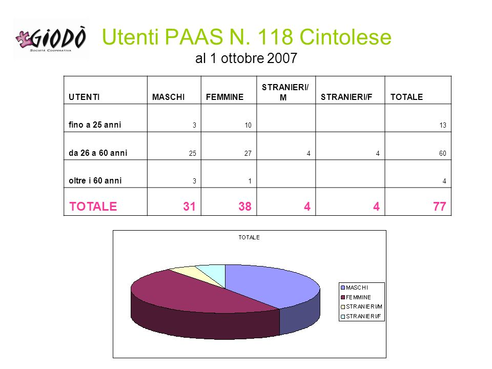 Utenti PAAS N. 118 al 1 ottobre 2007