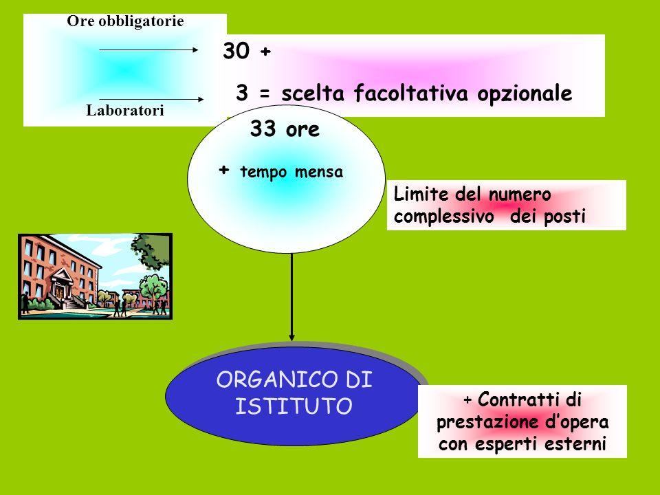 Orari di funzionamento Orario obbligatorio annuale: 30 ore per 33 settimane convenzionali di lezione Orario opzionale/facoltativo: fino ad un massimo