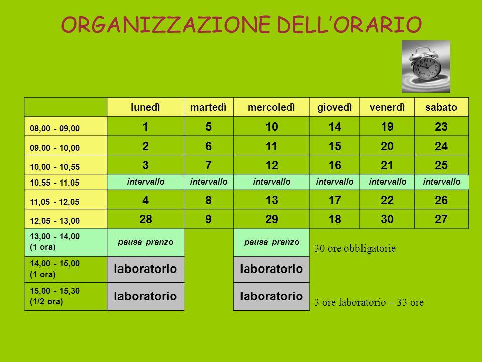Opzioni CLASSI PRIME 1^ OPZIONE 30 ORE solo al mattino 6 giorni su 5 ore = 30 ore frontali 2^ OPZIONE 33 ORE (con possibilità di usufruire del servizi