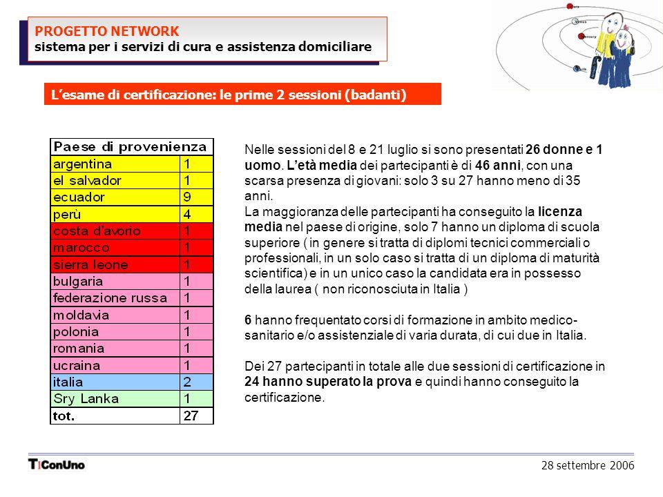PROGETTO NETWORK sistema per i servizi di cura e assistenza domiciliare Lesame di certificazione: le prime 2 sessioni (badanti) 28 settembre 2006 Nell