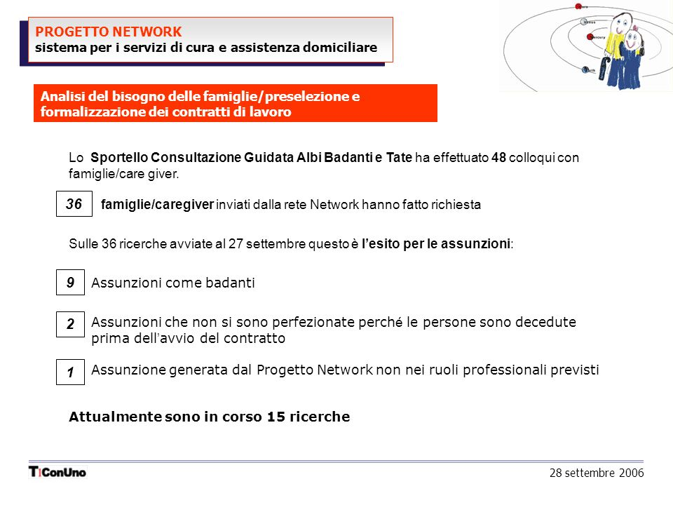 PROGETTO NETWORK sistema per i servizi di cura e assistenza domiciliare 28 settembre 2006 Analisi del bisogno delle famiglie/preselezione e formalizza
