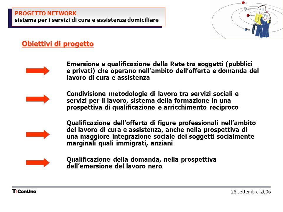 PROGETTO NETWORK sistema per i servizi di cura e assistenza domiciliare Emersione e qualificazione della Rete tra soggetti (pubblici e privati) che op
