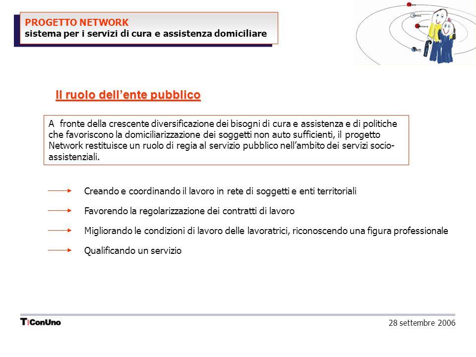 PROGETTO NETWORK sistema per i servizi di cura e assistenza domiciliare 28 settembre 2006 Il ruolo dellente pubblico Creando e coordinando il lavoro i