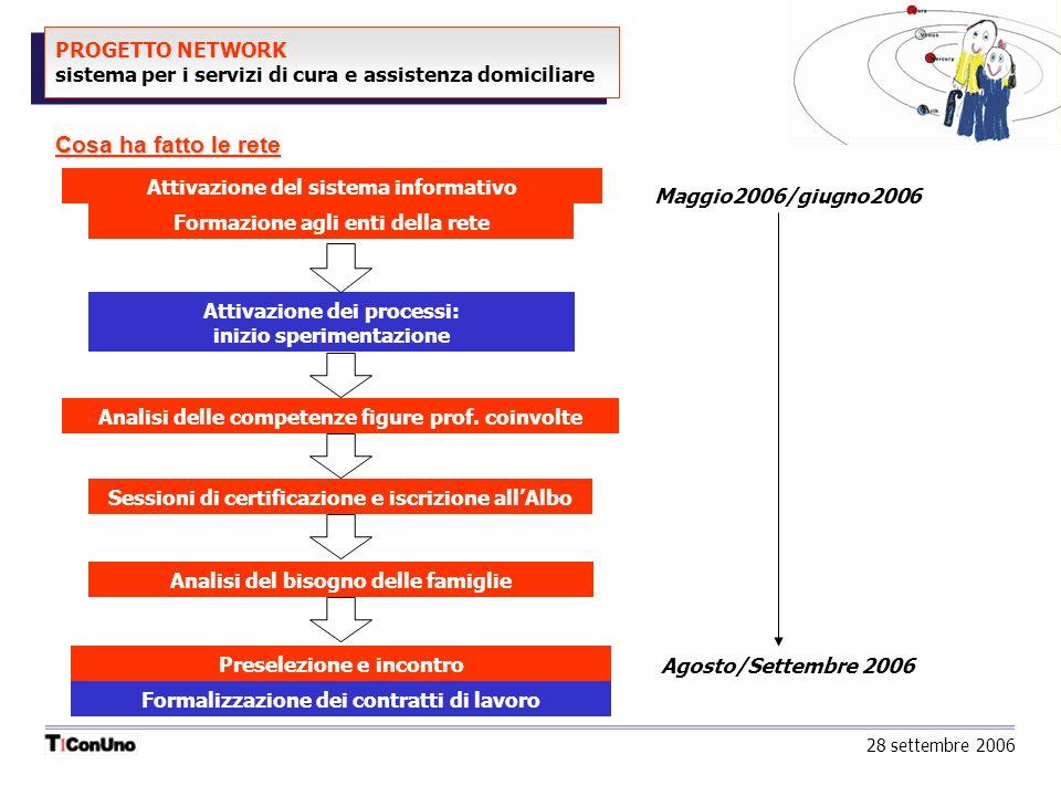 PROGETTO NETWORK sistema per i servizi di cura e assistenza domiciliare Cosa ha fatto le rete Formazione agli enti della rete Attivazione dei processi