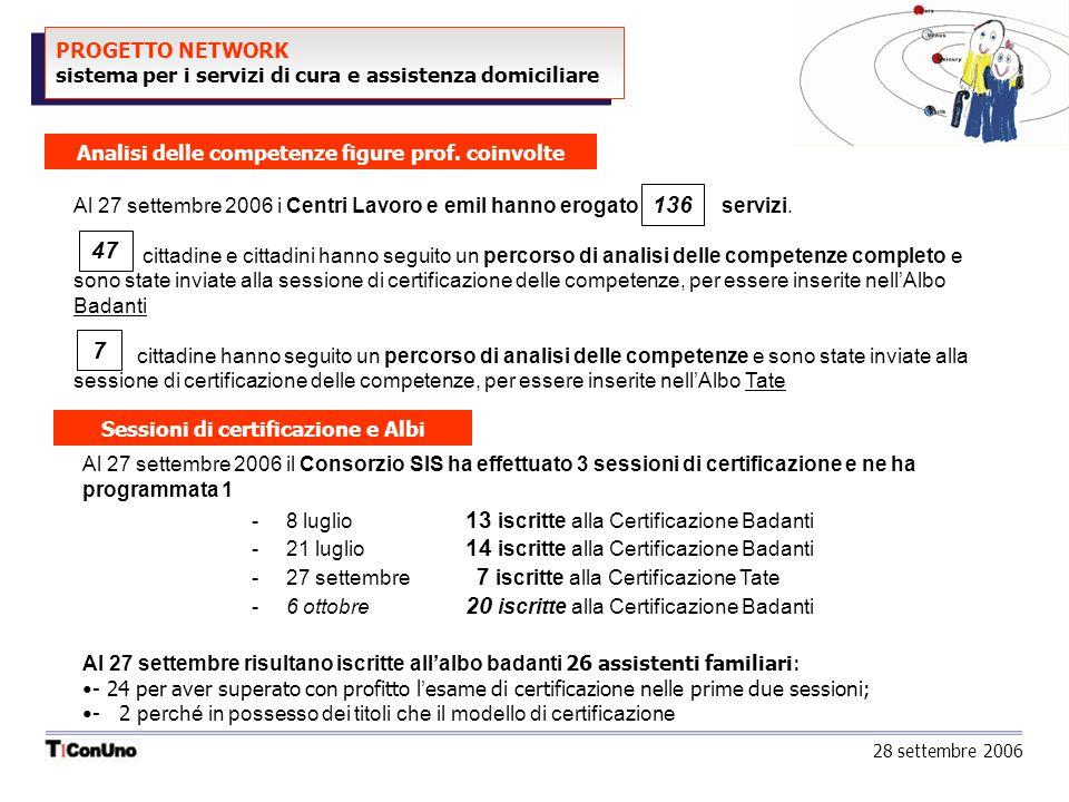 PROGETTO NETWORK sistema per i servizi di cura e assistenza domiciliare Analisi delle competenze figure prof.