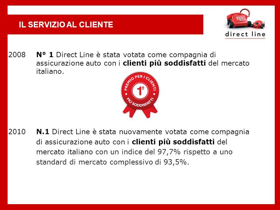IL SERVIZIO AL CLIENTE 2008 N° 1 Direct Line è stata votata come compagnia di assicurazione auto con i clienti più soddisfatti del mercato italiano. 2