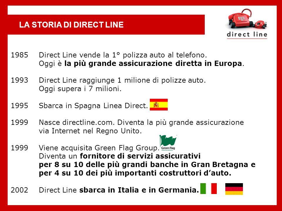 LA STORIA DI DIRECT LINE 1985 Direct Line vende la 1° polizza auto al telefono. Oggi è la più grande assicurazione diretta in Europa. 1993 Direct Line