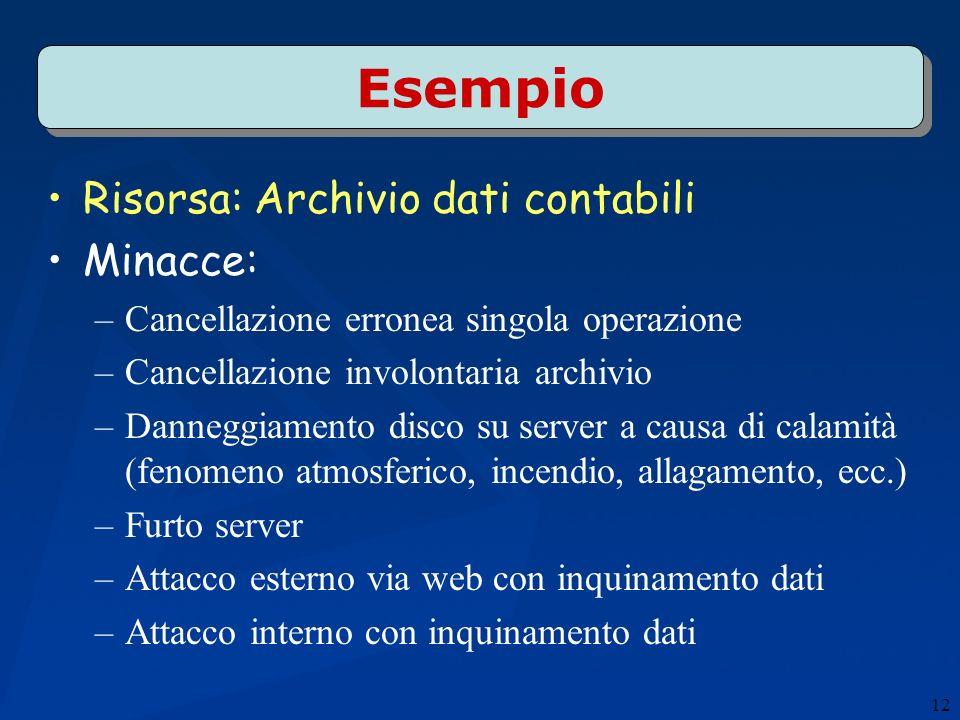 Esempio Risorsa: Archivio dati contabili Minacce: –Cancellazione erronea singola operazione –Cancellazione involontaria archivio –Danneggiamento disco