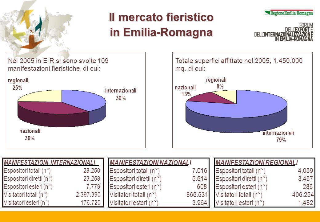 internazionali 39% nazionali 36% regionali 25% Nel 2005 in E-R si sono svolte 109 manifestazioni fieristiche, di cui: internazionali 79% nazionali 13% regionali 8% Totale superfici affittate nel 2005, 1.450.000 mq, di cui: MANIFESTAZIONI INTERNAZIONALI Espositori totali (n°)28.250 Espositori diretti (n°)23.258 Espositori esteri (n°)7.779 Visitatori totali (n°)2.397.390 Visitatori esteri (n°)176.720 MANIFESTAZIONI NAZIONALI Espositori totali (n°)7.016 Espositori diretti (n°)5.614 Espositori esteri (n°)608 Visitatori totali (n°)866.531 Visitatori esteri (n°)3.964 MANIFESTAZIONI REGIONALI Espositori totali (n°)4.059 Espositori diretti (n°)3.467 Espositori esteri (n°)286 Visitatori totali (n°)406.254 Visitatori esteri (n°)1.482 Il mercato fieristico in Emilia-Romagna