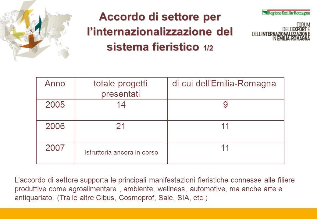 Accordo di settore per linternazionalizzazione del sistema fieristico 1/2 Annototale progetti presentati di cui dellEmilia-Romagna 2005149 20062111 20