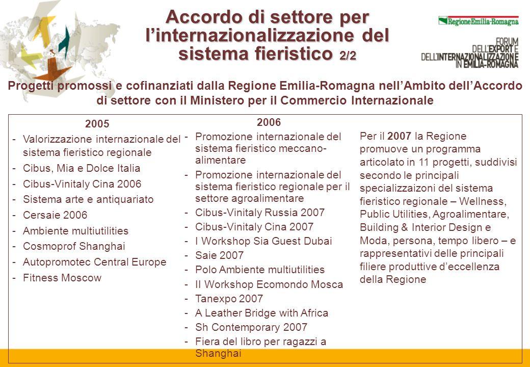 2005 -Valorizzazione internazionale del sistema fieristico regionale -Cibus, Mia e Dolce Italia -Cibus-Vinitaly Cina 2006 -Sistema arte e antiquariato