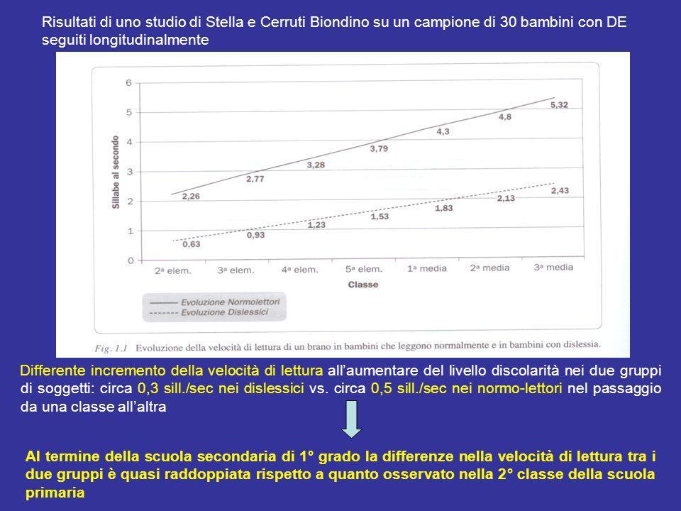 Risultati di uno studio di Stella e Cerruti Biondino su un campione di 30 bambini con DE seguiti longitudinalmente Differente incremento della velocit