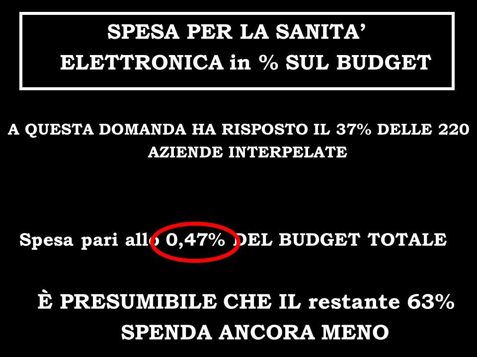 SPESA PER LA SANITA ELETTRONICA in % SUL BUDGET Spesa pari allo 0,47% DEL BUDGET TOTALE A QUESTA DOMANDA HA RISPOSTO IL 37% DELLE 220 AZIENDE INTERPEL
