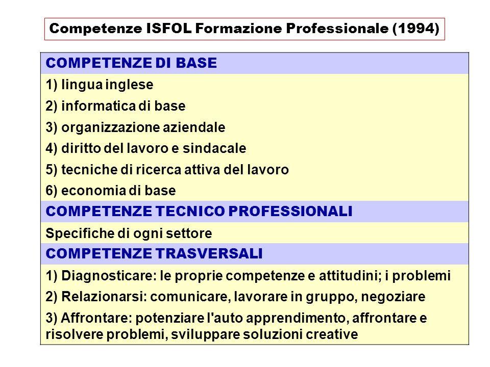 COMPETENZE DI BASE 1) lingua inglese 2) informatica di base 3) organizzazione aziendale 4) diritto del lavoro e sindacale 5) tecniche di ricerca attiv