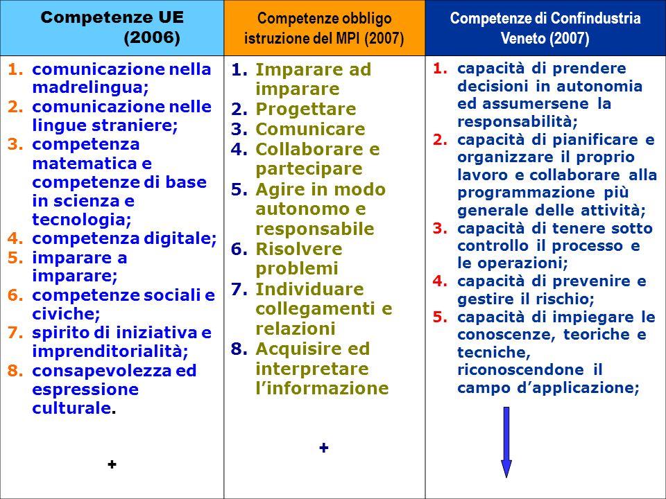 Competenze UE (2006) Competenze obbligo istruzione del MPI (2007) Competenze di Confindustria Veneto (2007) 1.comunicazione nella madrelingua; 2.comun