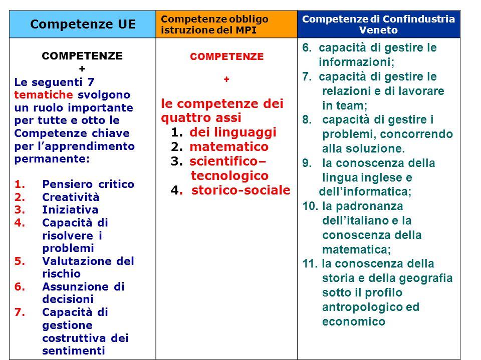 Competenze UE Competenze obbligo istruzione del MPI Competenze di Confindustria Veneto COMPETENZE + Le seguenti 7 tematiche svolgono un ruolo importan