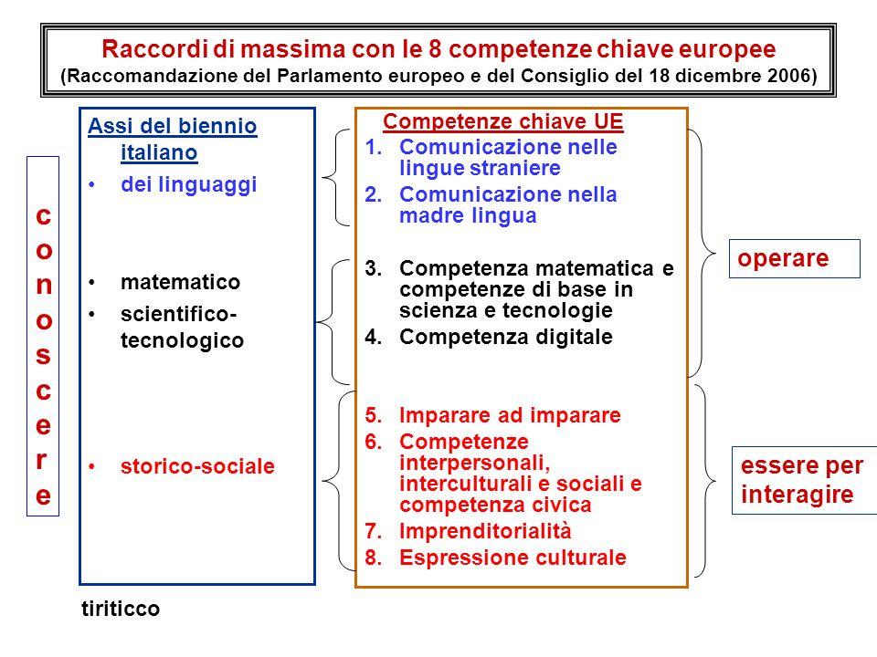 Raccordi di massima con le 8 competenze chiave europee (Raccomandazione del Parlamento europeo e del Consiglio del 18 dicembre 2006) Assi del biennio