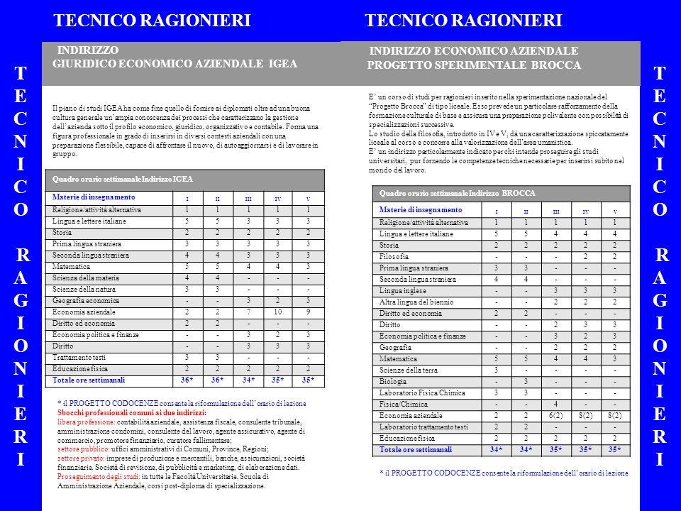 INDIRIZZO ORDINARIO PIANO NAZIONALE INFORMATICA INDIRIZZO NUOVO GEOMETRA EUROPEO TECNICO GEOMETRI TECNICO GEOMETRI TECNICOGEOMETRITECNICOGEOMETRI TECNICOGEOMETRITECNICOGEOMETRI * il PROGETTO CODOCENZE consente la riformulazione dellorario di lezione.