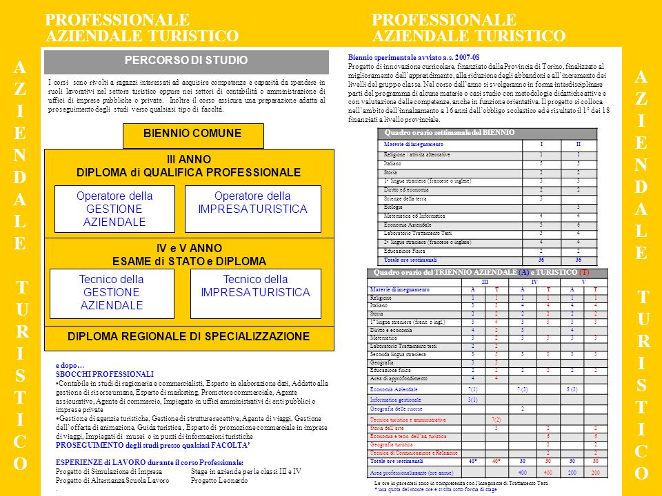 PROFESSIONALE PROFESSIONALE AGRICOLTURA e AMBIENTE AGRICOLTURA e AMBIENTE A G R I C O L T U R A M B I E N T E A G R I C O L T U R A M B I E N T E PERCORSO DI STUDIO BIENNIO COMUNE III ANNO DIPLOMA di QUALIFICA PROFESSIONALE AGROAMBIENTALE AA AGROINDUSTRIALE AI IV e V ANNO ESAME di STATO e DIPLOMA di AGROTECNICO DIPLOMA REGIONALE DI SPECIALIZZAZIONE Operatore Impianti frutticoli e viticoli Biennio sperimentale avviato a.s.