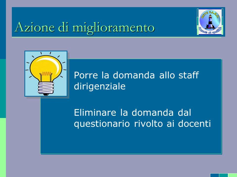 Azione di miglioramento - Porre la domanda allo staff dirigenziale - Eliminare la domanda dal questionario rivolto ai docenti