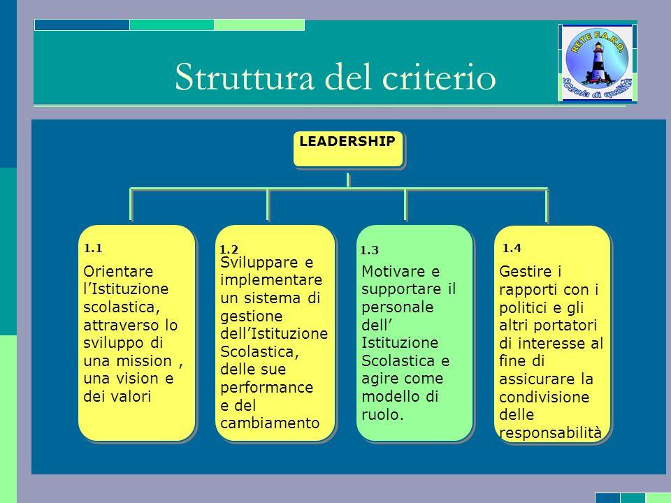 CRITERIO 1 – Leadership 87142 SOTTOCRITERIO 1.2 – Sviluppare e implementare un sistema di gestione dellIstituzione Scolastica, delle sue performance e del cambiamento 1316 PONDERAZIONE SINTETICA DEL CRITERIO 5 SOTTOCRITERIO 1.3 – Motivare e supportare il personale dell Istituzione Scolastica e agire come modello di ruolo.