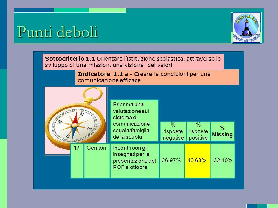 Azione di miglioramento - Riformulare in forma più chiara la domanda nel questionario rivolto ai genitori - Porre un sola domanda sulla conoscenza del POF