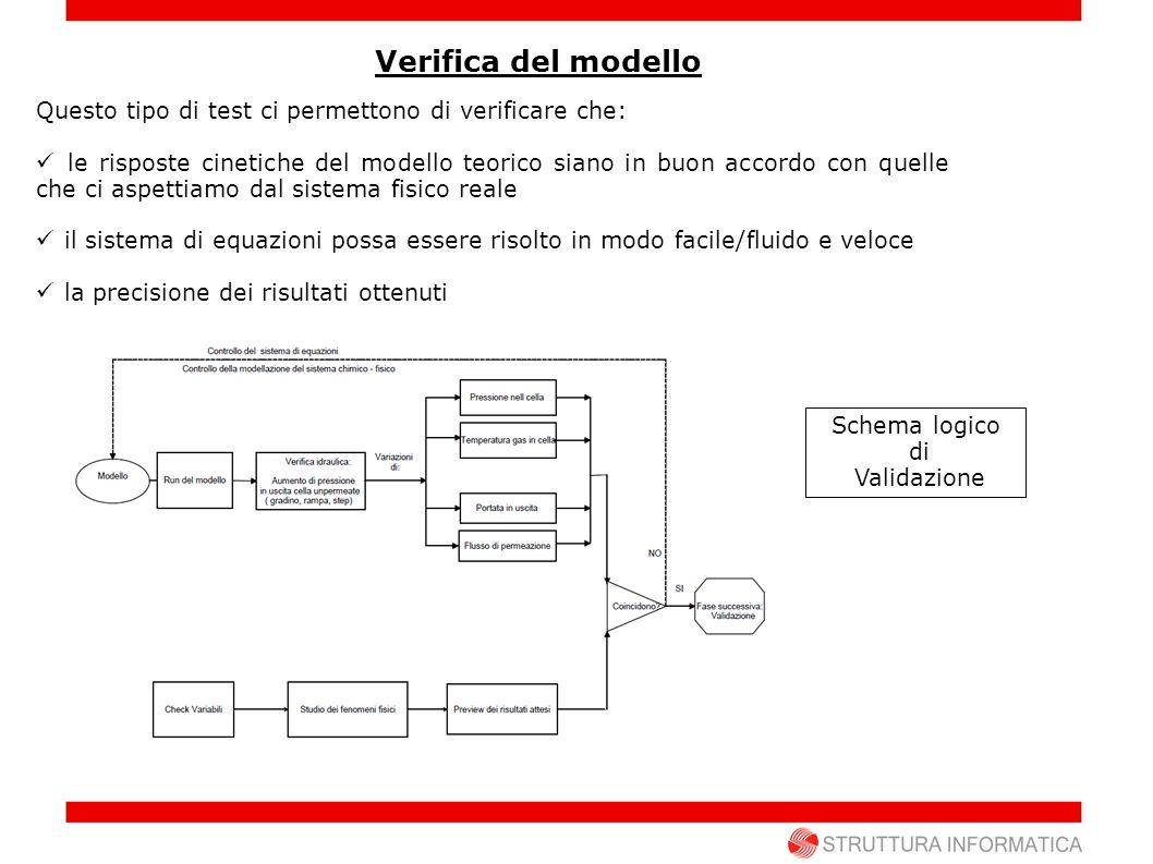 TEST IDRAULICI IDRAULICI VariabileStazionario INIZIALE Stazionario FINALE Pressione [bar] 2 4 Verifica del modello T Unp.