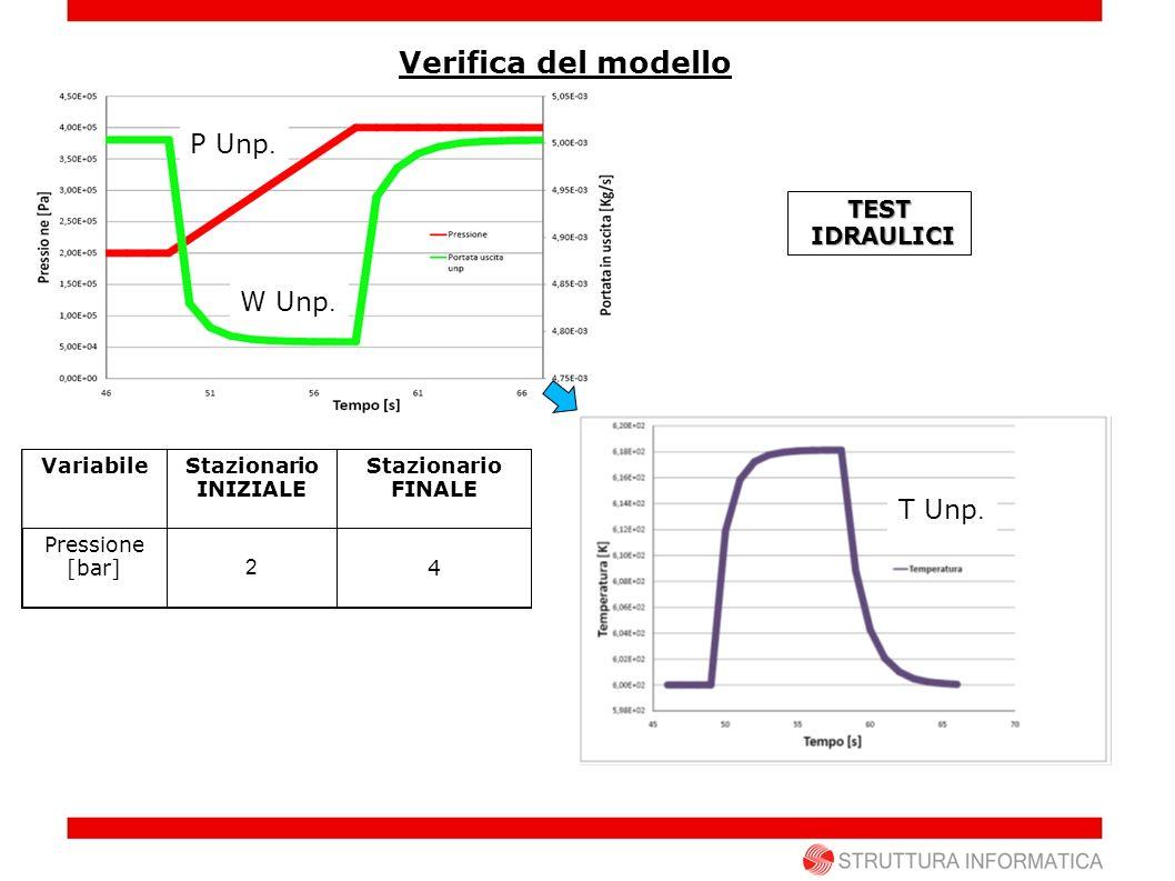 TESTTERMICI T Pd W Unp. P Unp. T Unp. Verifica del modello