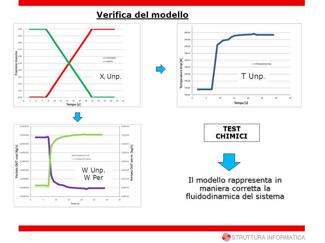 TESTCHIMICI T Unp. X i Unp. W Unp. W Per Il modello rappresenta in maniera corretta la fluidodinamica del sistema