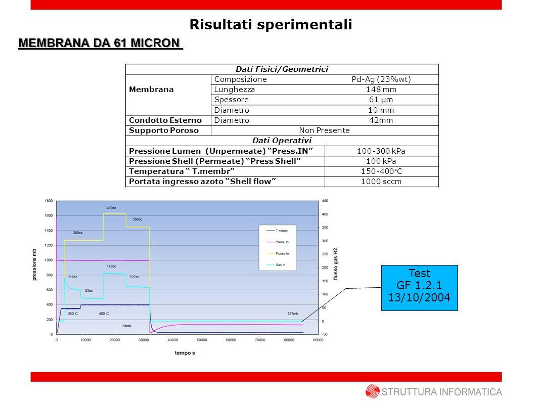 Risultati sperimentali MEMBRANA DA 61 MICRON Dati Fisici/Geometrici Membrana ComposizionePd-Ag (23%wt) Lunghezza148 mm Spessore61 µm Diametro10 mm Con