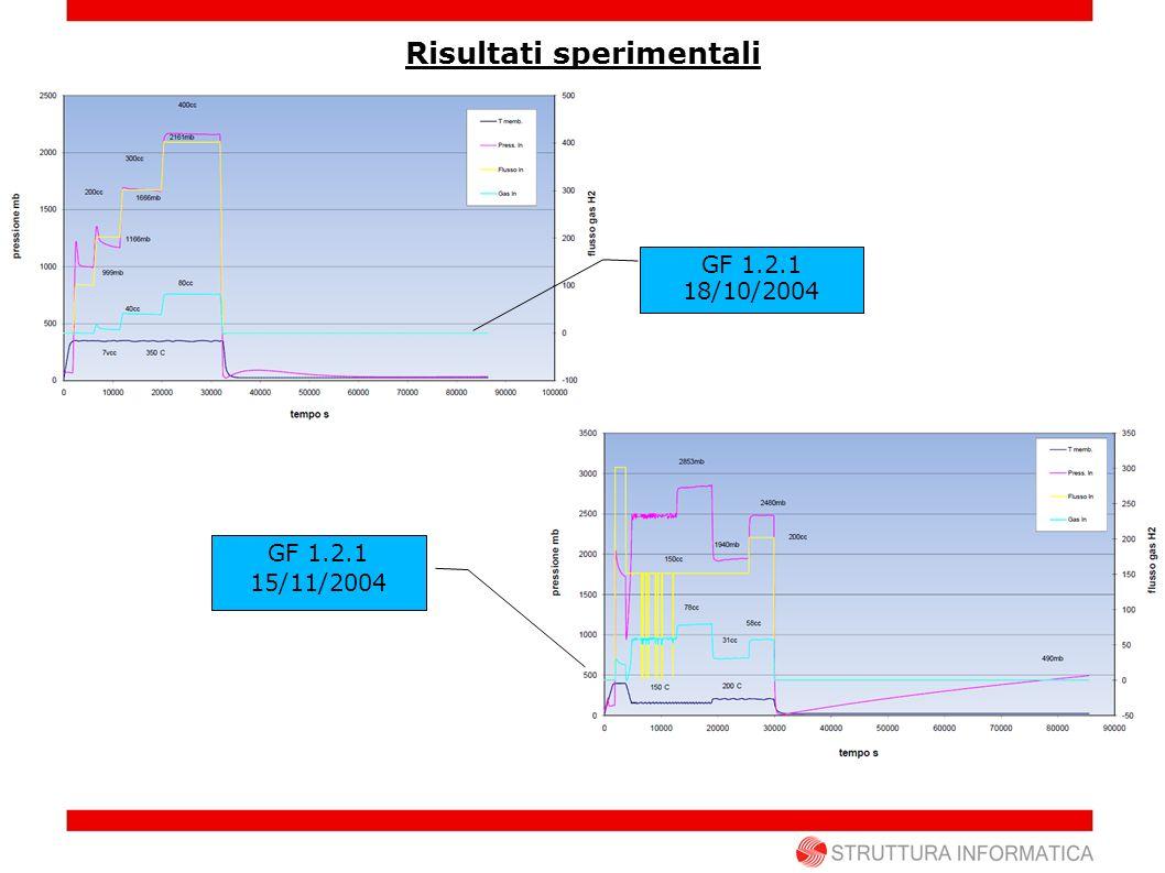 Risultati sperimentali GF 1.2.1 18/10/2004 GF 1.2.1 15/11/2004