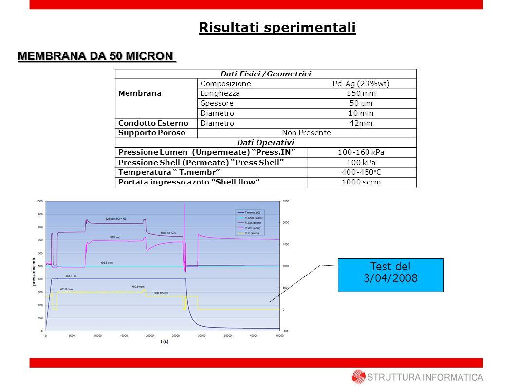 Risultati sperimentali MEMBRANA DA 50 MICRON Dati Fisici /Geometrici Membrana ComposizionePd-Ag (23%wt) Lunghezza150 mm Spessore50 µm Diametro10 mm Co