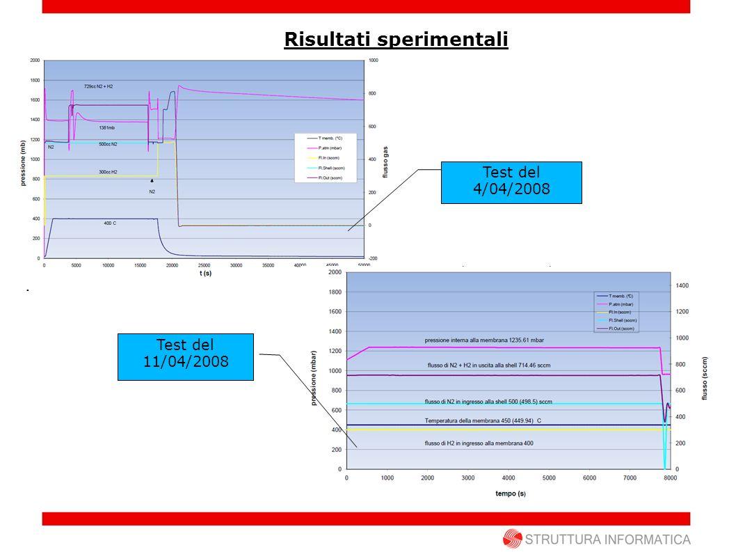 Dati del modello Lapparato sperimentale è stato simulato con i dati seguenti :