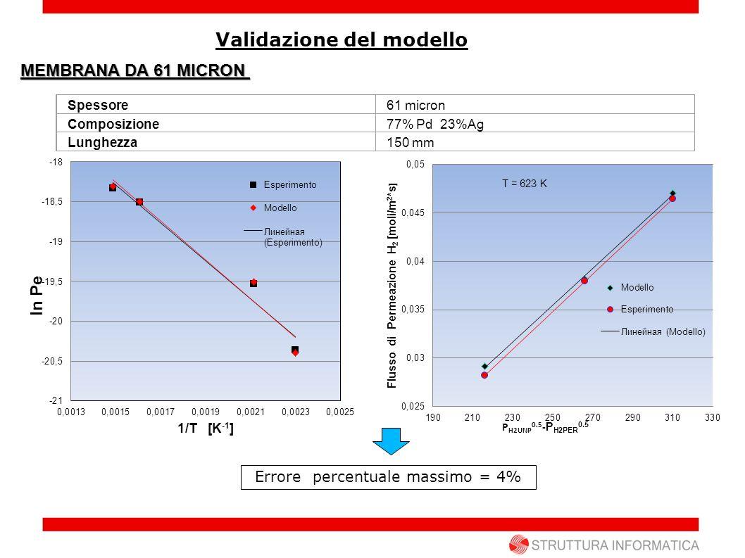 Validazione del modello Spessore61 micron Composizione77% Pd 23%Ag Lunghezza150 mm MEMBRANA DA 61 MICRON Errore percentuale massimo = 4%