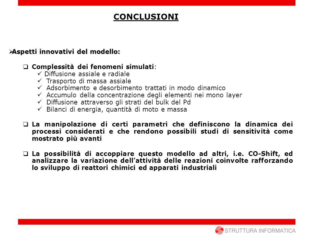 CONCLUSIONI Aspetti innovativi del modello: Aspetti innovativi del modello: Complessità dei fenomeni simulati: Diffusione assiale e radiale Trasporto
