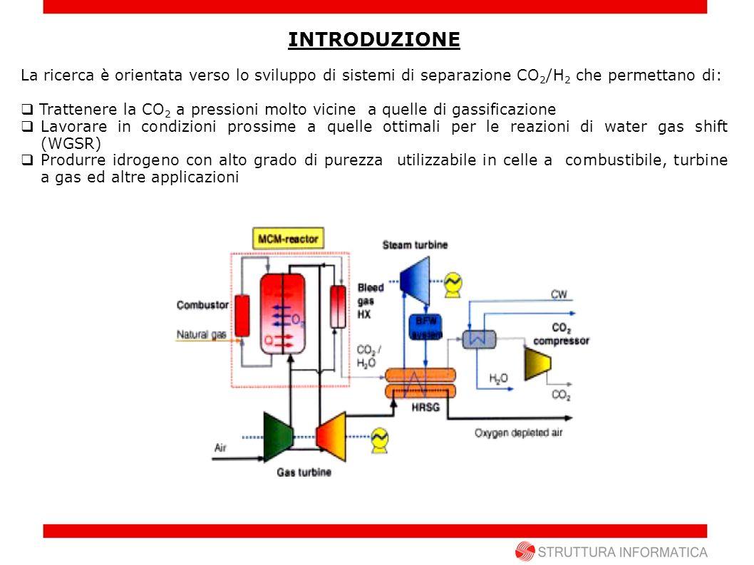 INTRODUZIONE La ricerca è orientata verso lo sviluppo di sistemi di separazione CO 2 /H 2 che permettano di: Trattenere la CO 2 a pressioni molto vici