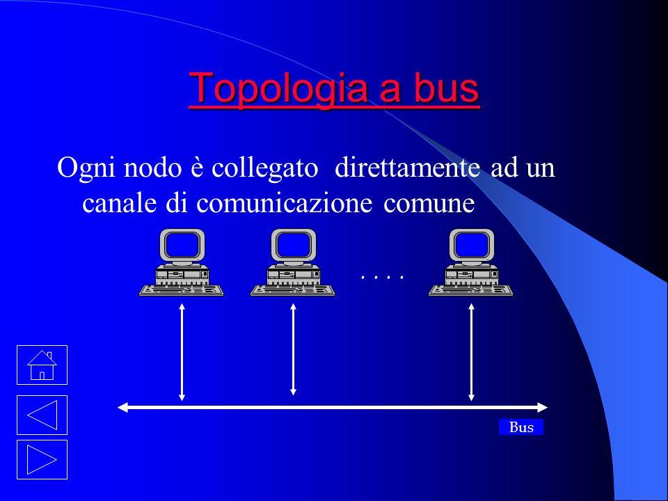 Topologia a bus Topologia a bus Ogni nodo è collegato direttamente ad un canale di comunicazione comune Bus..