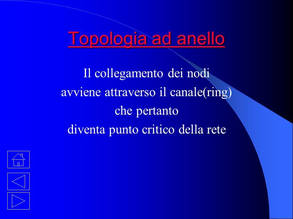 Topologia ad anello Topologia ad anello Il collegamento dei nodi avviene attraverso il canale(ring) che pertanto diventa punto critico della rete