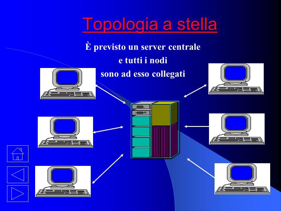 Topologia a stella Topologia a stella È previsto un server centrale e tutti i nodi sono ad esso collegati