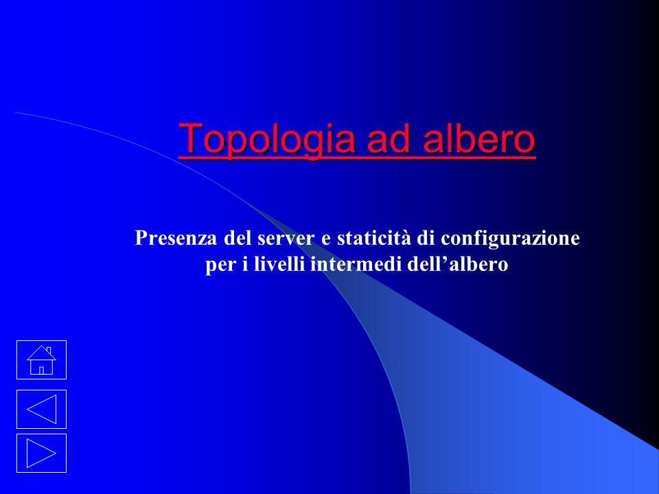 Topologia ad albero Topologia ad albero Presenza del server e staticità di configurazione per i livelli intermedi dellalbero