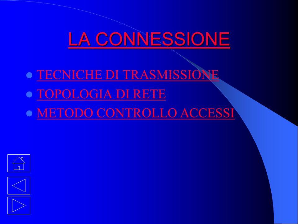 LA CONNESSIONE LA CONNESSIONE TECNICHE DI TRASMISSIONE TOPOLOGIA DI RETE METODO CONTROLLO ACCESSI