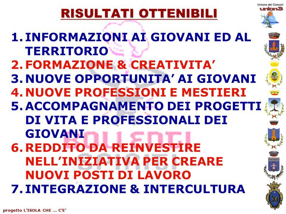 progetto LISOLA CHE … CE RISULTATI OTTENIBILI 1.INFORMAZIONI AI GIOVANI ED AL TERRITORIO 2.FORMAZIONE & CREATIVITA 3.NUOVE OPPORTUNITA AI GIOVANI 4.NUOVE PROFESSIONI E MESTIERI 5.ACCOMPAGNAMENTO DEI PROGETTI DI VITA E PROFESSIONALI DEI GIOVANI 6.REDDITO DA REINVESTIRE NELLINIZIATIVA PER CREARE NUOVI POSTI DI LAVORO 7.INTEGRAZIONE & INTERCULTURA