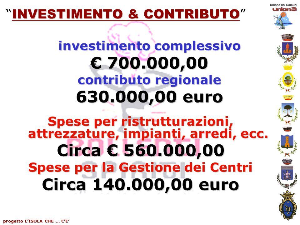 progetto LISOLA CHE … CE INVESTIMENTO & CONTRIBUTO INVESTIMENTO & CONTRIBUTO investimento complessivo 700.000,00 700.000,00 contributo regionale 630.000,00 euro Spese per ristrutturazioni, attrezzature, impianti, arredi, ecc.