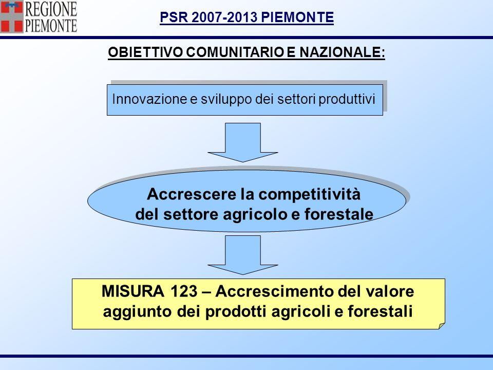 PSR 2007-2013 PIEMONTE OBIETTIVO COMUNITARIO E NAZIONALE: Innovazione e sviluppo dei settori produttivi Accrescere la competitività del settore agrico