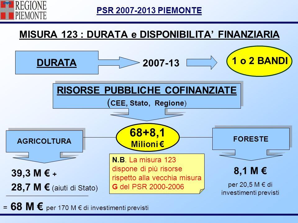 PSR 2007-2013 PIEMONTE MISURA 123 : DURATA e DISPONIBILITA FINANZIARIA DURATA 2007-13 1 o 2 BANDI 68+8,1 Milioni FORESTE AGRICOLTURA RISORSE PUBBLICHE