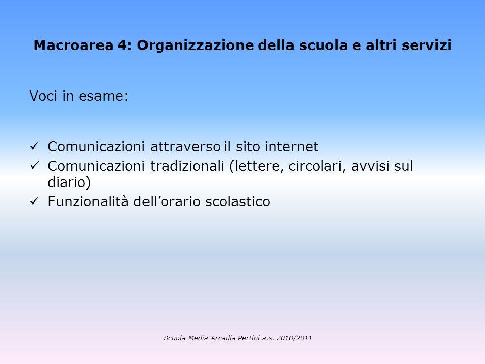 Macroarea 4: Organizzazione della scuola e altri servizi Voci in esame: Comunicazioni attraverso il sito internet Comunicazioni tradizionali (lettere,