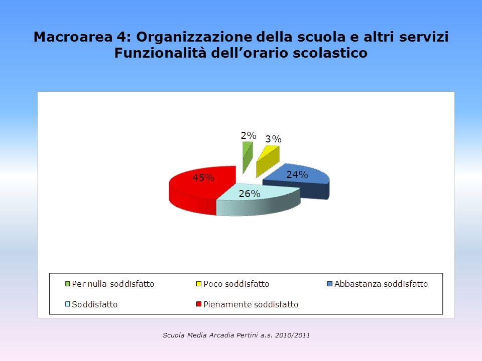 Macroarea 4: Organizzazione della scuola e altri servizi Funzionalità dellorario scolastico Scuola Media Arcadia Pertini a.s. 2010/2011