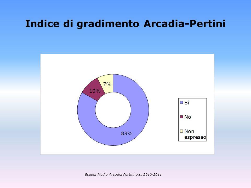 Indice di gradimento Arcadia-Pertini Scuola Media Arcadia Pertini a.s. 2010/2011